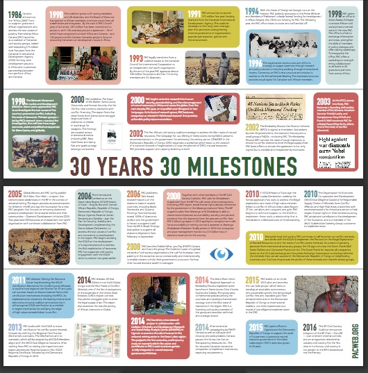 A timeline of the history of Partnership Africa